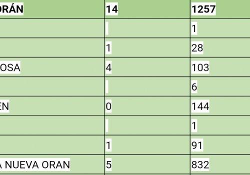 Oran va camino a los 1000 casos covid en este 2021